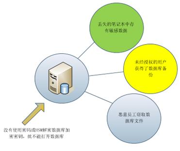 透明数据加密的应用场景