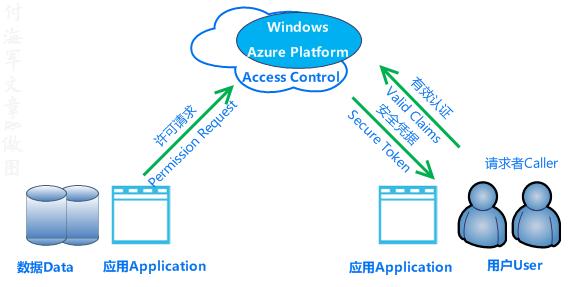 基于Azure平台的访问控制