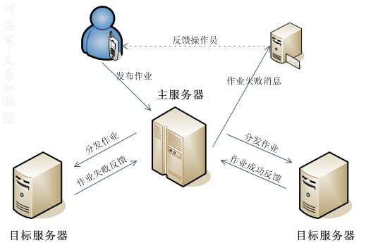 主服务器与目标服务器的关系