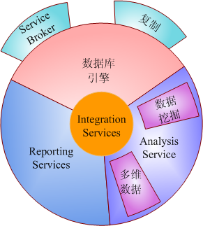 Reporting Services组件接口